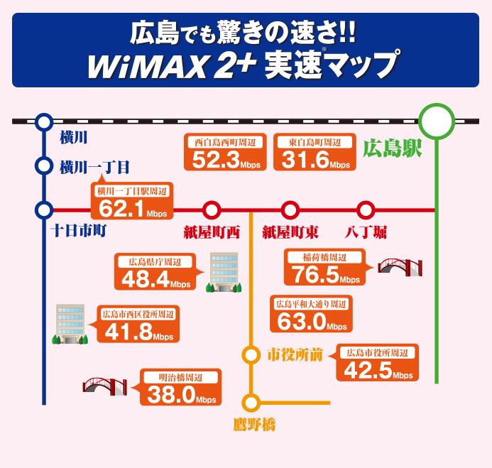 広島市内のWiMAXの速度比較