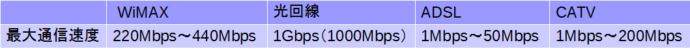 WiMAX    光回線 ADSL CATV 最大通信速度 220Mbps〜440Mbps 1Gbps(1000Mbps) 1Mbps〜50Mbps 1Mbps〜200Mbps