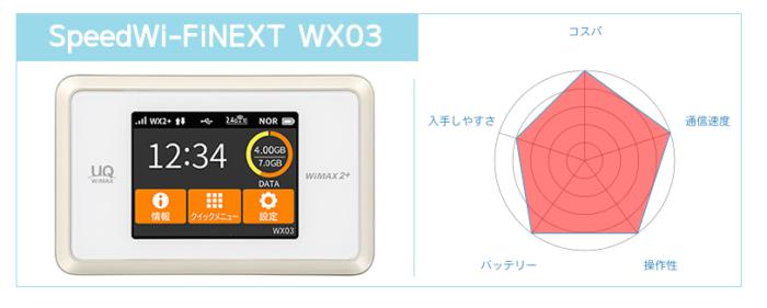 Speed Wi-Fi NEXT WX03の特徴は?