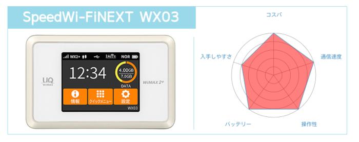 Speed Wi-Fi NEXT WX03のまとめ
