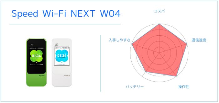 どこでも利用できるSpeed Wi-FiW04
