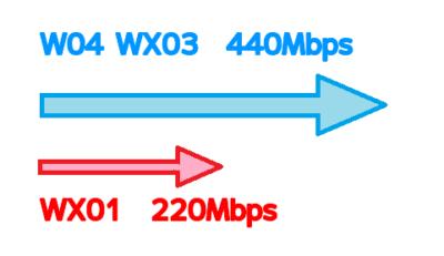 WX03 W04 とW01速度差
