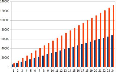 プロバイダ 家電量販店 wimax価格グラフ