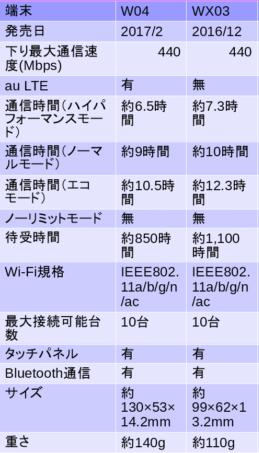 W04 WX03 比較