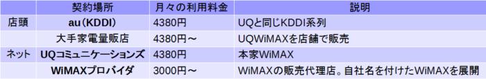 契約できるところ 料金 概要 店頭 au 4,380円 UQの親会社で、WiMAXを代理販売。 家電量販店(ヤマダ) 4,267円 WiMAXを店舗で代理販売 ネット UQコミュニケーションズ 4,380円 WiMAXの通信を提供している本家の企業 ※WiMAXプロバイダ 約3,500円 WiMAXをネットで代理販売
