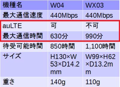 最新機種W04とWX03の比較
