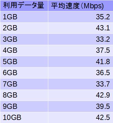 10GB実験結果