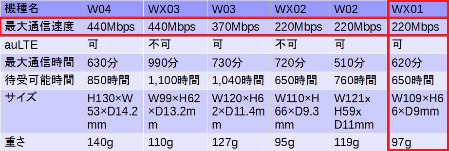 W01比較