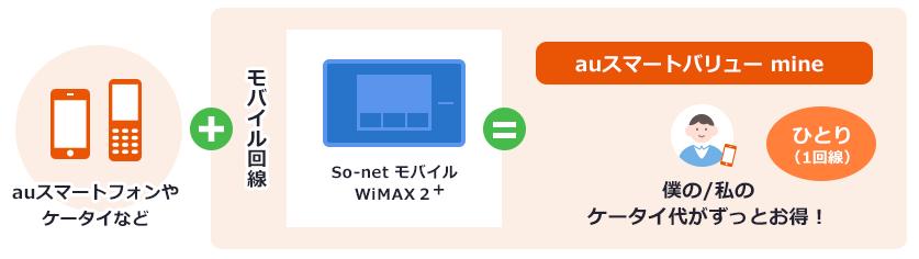 So-netはauスマートバリュー mineでもっと安くなる!
