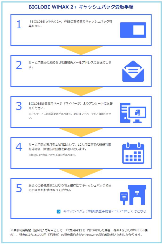 BIGLOBE WiMAX 2+ キャッシュバック受取手順 「BIGLOBE WiMAX 2+」WEB広告特典でキャッシュバック特典を選択。 サービス開始のお知らせを連絡先メールアドレスにお送りします。 BIGLOBE会員専用ページ(マイページ)よりアンケートにお答えください。 ※アンケートには回答期限があります。期日はマイページをご確認ください。 サービス開始翌月を1カ月目として、12カ月目までの継続利用を確認後、振替払出証書を郵送いたします。 ※郵送に1カ月以上かかる場合があります。 お近くの郵便局またはゆうちょ銀行にてキャッシュバック相当分の現金をお受け取りください。キャッシュバック特典換金手続きについて詳しくはこちら ※最低利用期間(翌月を1カ月目として、23カ月目末日)内に解約した場合、特典Aなら8,000円(不課税)、特典Bなら15,000円(不課税)の特典違約金がWiMAX2+の契約解除料とは別にかかります。