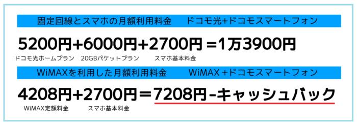 WiMAXで利用料金を下げれる