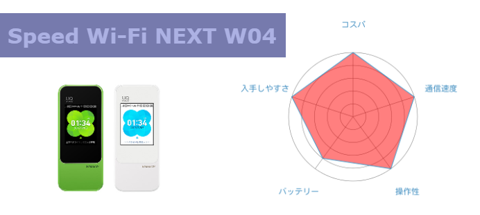 Speed Wi-Fi NEXT W04のまとめ