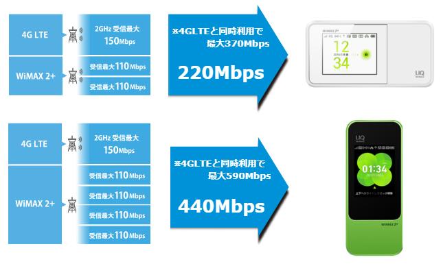 W04とW03の通信速度の差