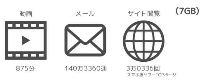 7GB 利用データ量