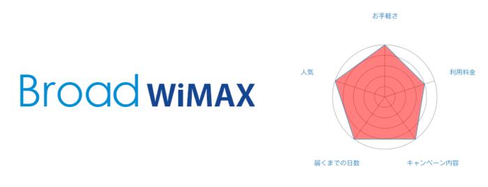 [2位] Broad WiMAX