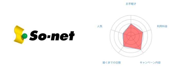 [5位] So-net