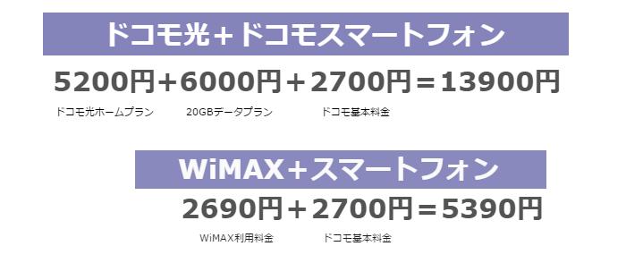 WiMAXを利用すると通信費を大幅に節約