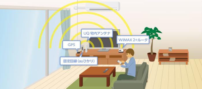 WiMAXの宅内アンテナのメリット・デメリット
