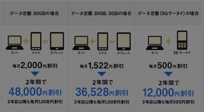 ソフトバンクユーザーなら最安値で利用できる