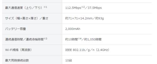 最大通信速度(上り/下り)※1 112.5Mbps※2/37.5Mbps サイズ(幅×高さ×厚さ)/重さ 約71×71×14.2mm/約93g バッテリー容量 2,000mAh 連続通信時間/連続待機時間※3 約10時間※4/約1,050時間 Wi-Fi規格(周波数) IEEE 802.11b/g/n(2.4GHz) 最大同時接続台数 10台 インターフェース USB 2.0 外部メモリー 非対応 カラー ピンク、ホワイト、ブルー