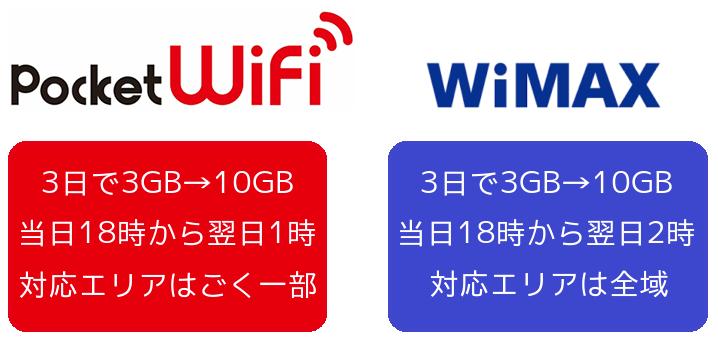 Pocket WiFiとWiMAXを利用できる最大データ量で比較