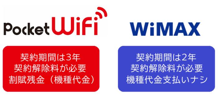 Pocket WiFiとWiMAXの契約期間&違約金で比較