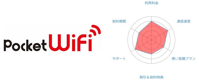 Pocket WiFiの評価まとめ