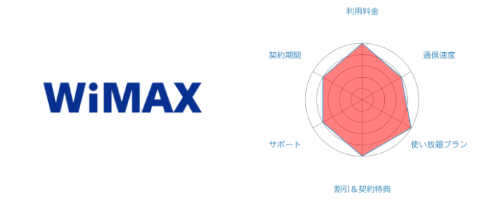 WiMAXの評価まとめ