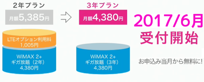 WiMAXの3年契約のメリット・デメリット