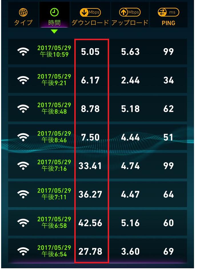 SoftBank Air3はインターネットの利用者が増える時間帯に速度が制限