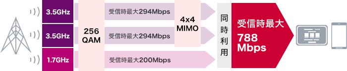 Wi-Fi STATION N-01Jを契約する必要の無い全理由