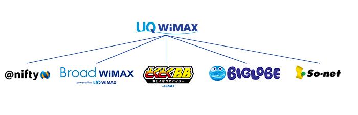 どこのプロバイダもUQコミュニケーションズからWiMAX回線を借りてサービスを提供してる