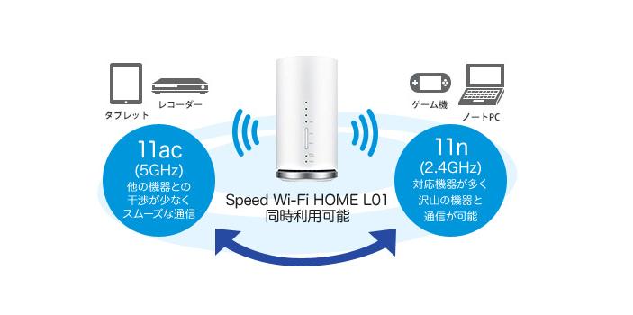同時に接続できるWiFi接続台数が4倍