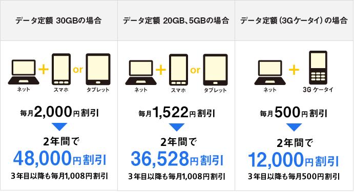 Softbankのスマホ代がグッと安くなる