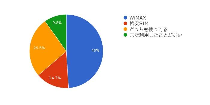 WiMAXと格安SIMどちらを利用してる?