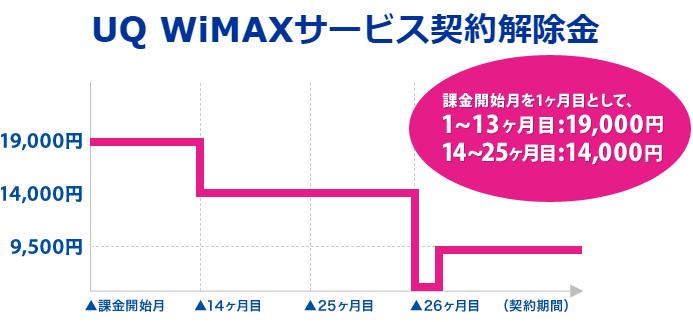 UQの定めるWiMAXの契約解除金は最大19000円