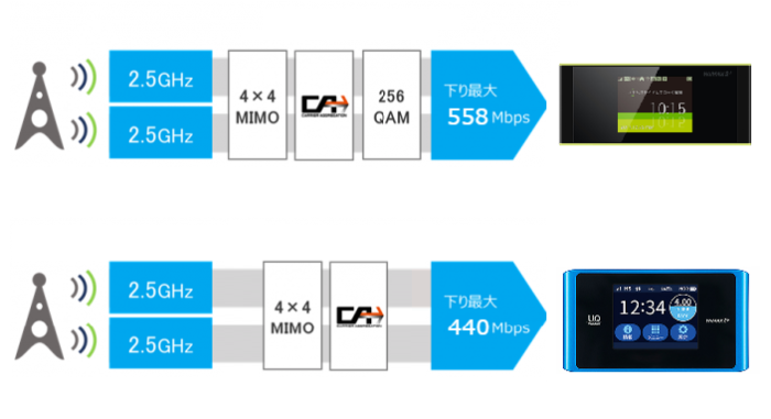 WX03からどれくらい速度は変わったの?