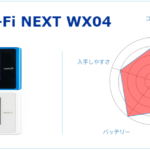 WiMAX最新端末WX04を実際に一ヶ月使ってみた感想と評価評判総まとめ