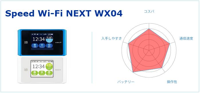 Speed Wi-Fi NEXT WX04