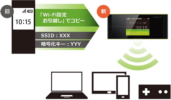 操作に不安な方にも安心のWi-Fiお引っ越し機能