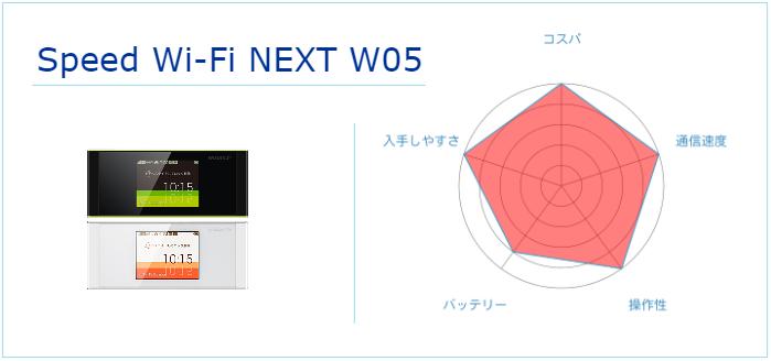 WiMAX W05の世間の評判