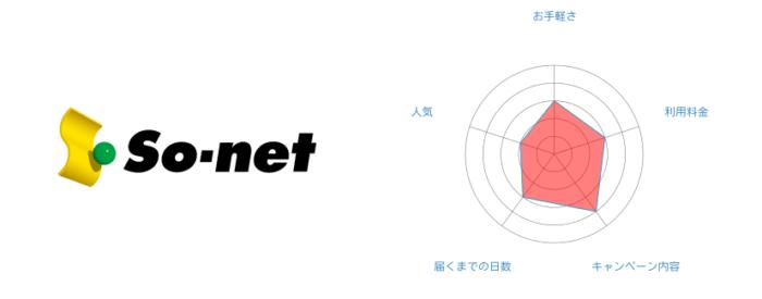 [2位]So-net