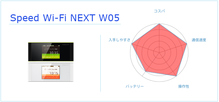 Speed Wi-Fi NEXT W05のまとめ
