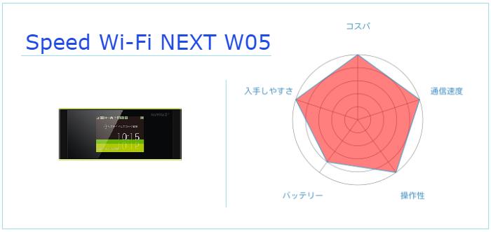 皆に選ばれてるSpeed Wi-Fi NEXT W05