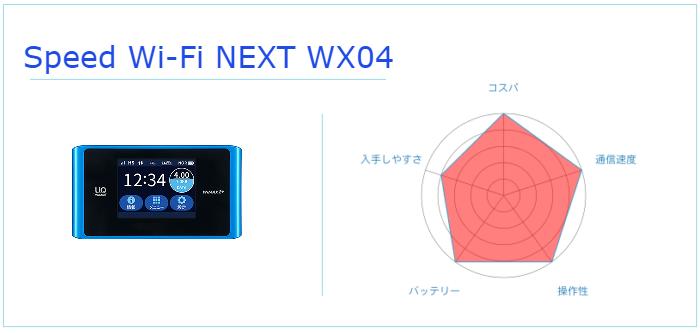 Speed Wi-Fi NEXT WX04の特徴は?