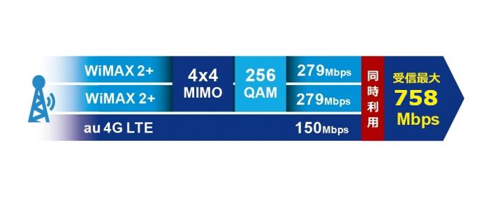 WiMAX史上最速の通信速度を味わいたい方