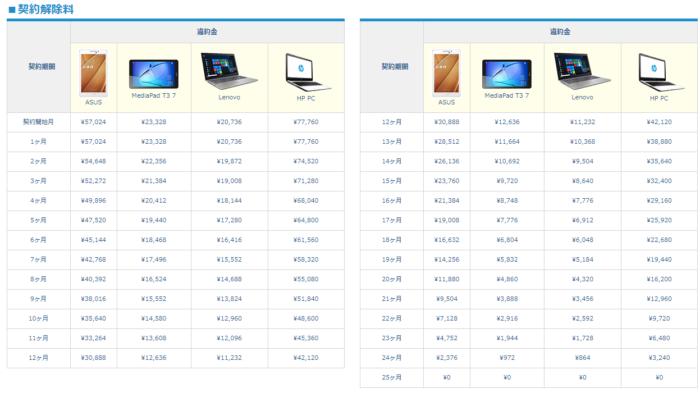 Broad WiMAXのセット商品は申し込んでから25ヶ月間はレンタル扱い