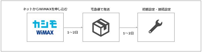 カシモWiMAXで申し込む!