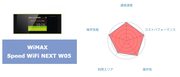WiMAX W05まとめ