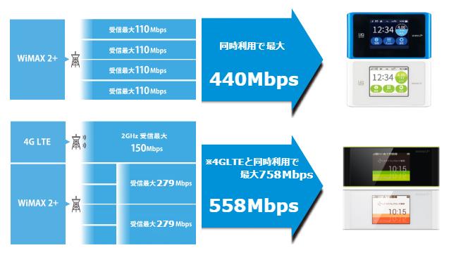 W05は新しい技術を搭載しているので、さらに高速な558Mbps、光回線と同等の758Mbps